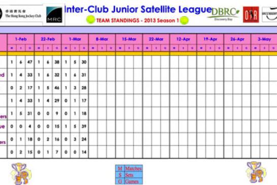 2013 Season 1 Inter-Club Satellite Scores