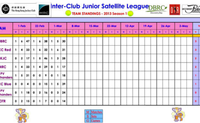 2013 Season 1 Inter-Club Satellite Scores